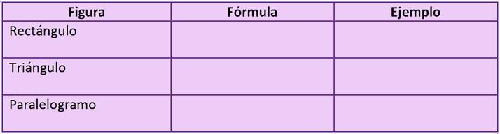 cuadro de tres columnas y tres filas. Columnas: figura, fórmula, ejemplo. Filas: rectángulo, triángulo, paralelogramo
