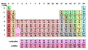 Secuencia didctica temtica utilizacin de la tabla peridica de los elementos variacin de propiedades nivel secundario ciclo bsico urtaz Choice Image