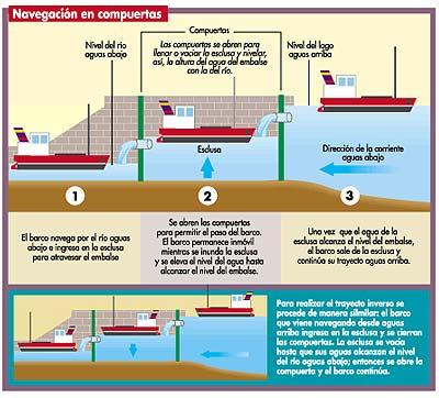 Que es una represa hidroeléctrica